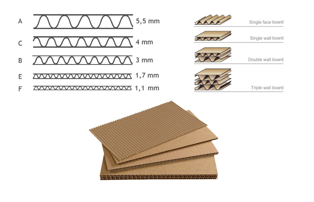 medidas de cartón ondulado espesor onda