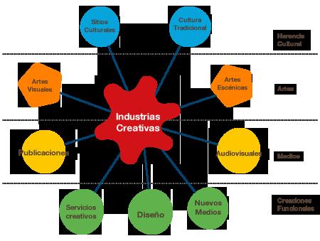 industrias culturales y creativas red españa diseño arquitectura Cartonlab