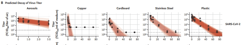 grafico coronavirus carton materiales